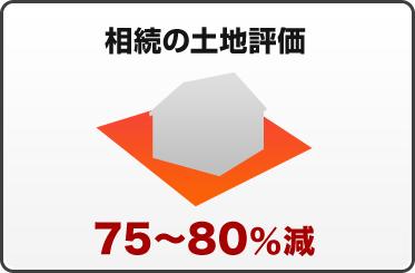 相続の土地評価 75~80%減