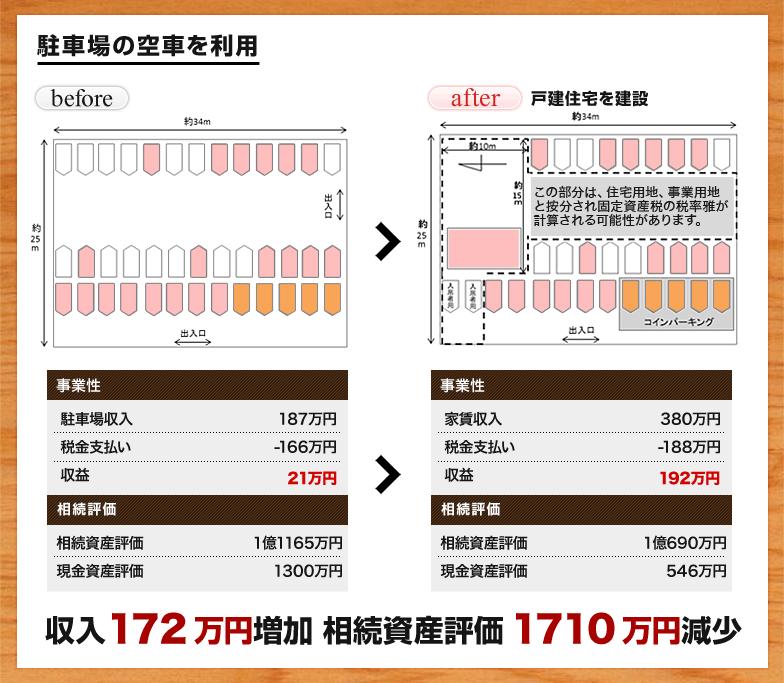 収入172万円増加 相続資産評価1710万円減少
