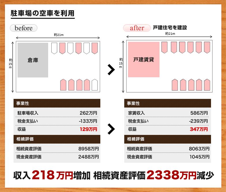 収入218万円増加 相続資産評価2338万円減少