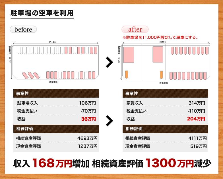 収入168万円増加 相続資産評価1300万円減少